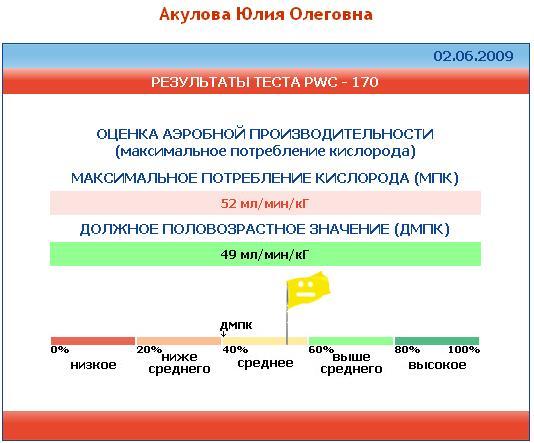 Тест ПВЦ