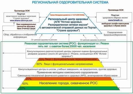 Рязанская оздоровительная система скрининг-оценки уровня здоровья населения